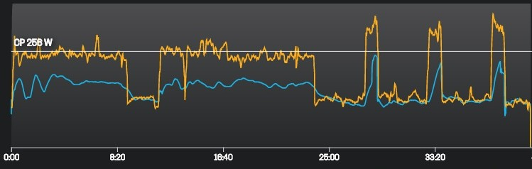 Graph shows running power (in Watts) and pace (in minutes per mile) that is part of run training for senior triathletes.  The graph shows three repeats of higher power and speed near the end of the run.